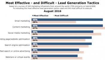 E-mail marketing – jakie wyzwania czekają na specjalistów?