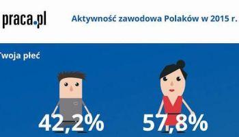 Zawodowa aktywność Polaków