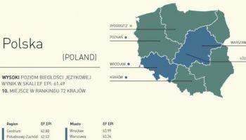 Język angielski nie ma tajemnic dla mieszkańców Warszawy